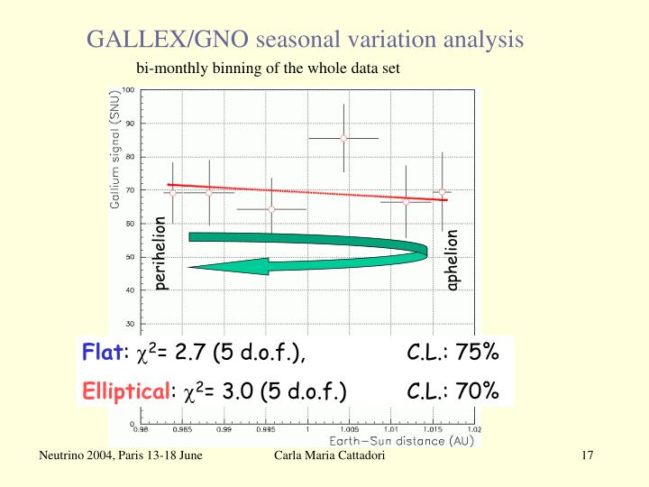 GALLEX/GNO seasonal variation analysis