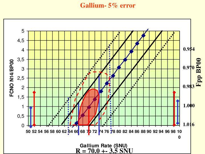 Gallium- 5% error