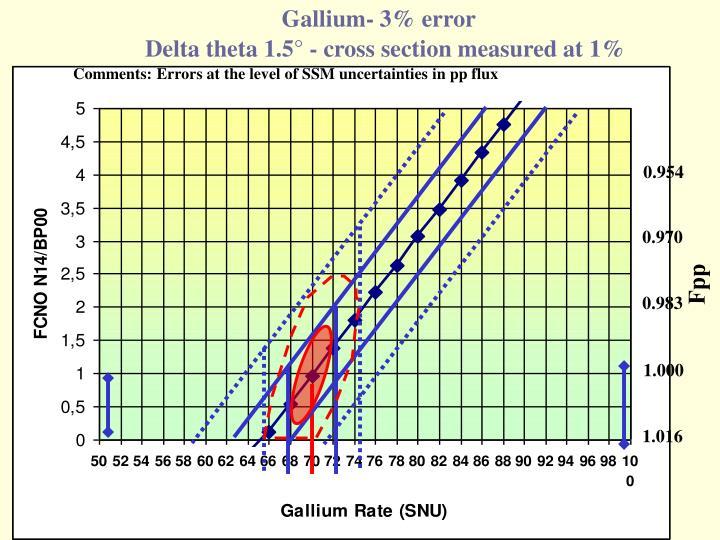 Gallium- 3% error