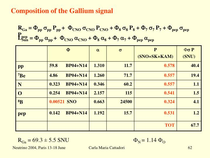 Composition of the Gallium signal
