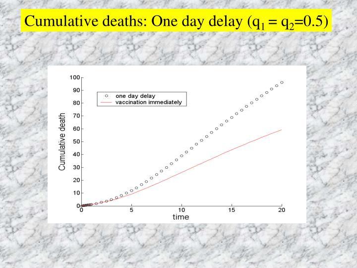 Cumulative deaths: One day delay (q