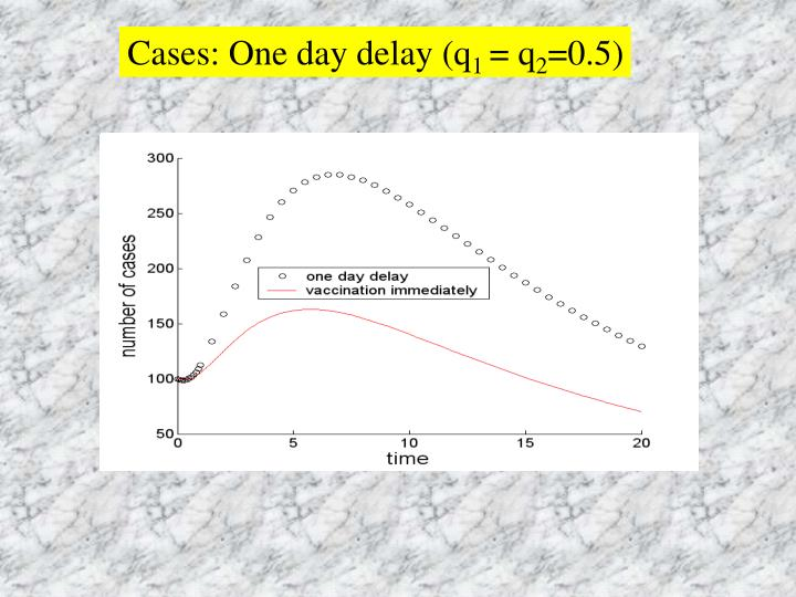 Cases: One day delay (q