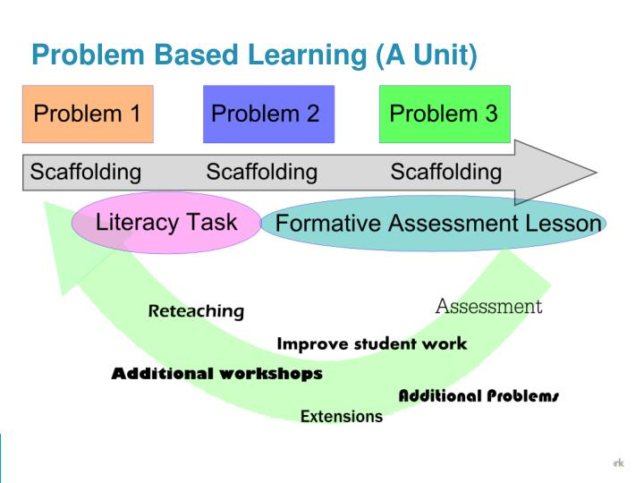 Problem Based Learning (A Unit)