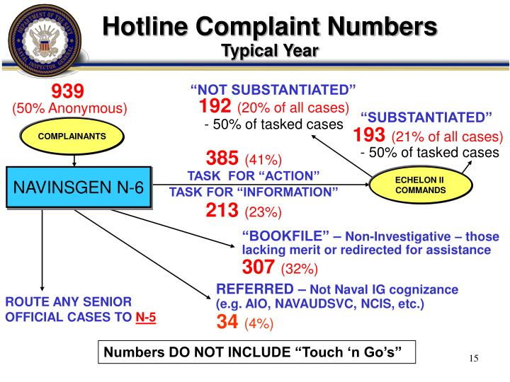 Hotline Complaint Numbers