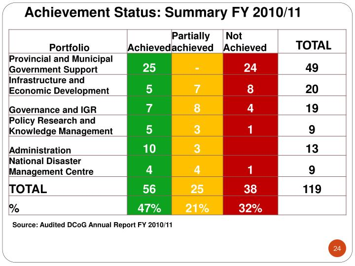 Achievement Status: Summary FY 2010/11