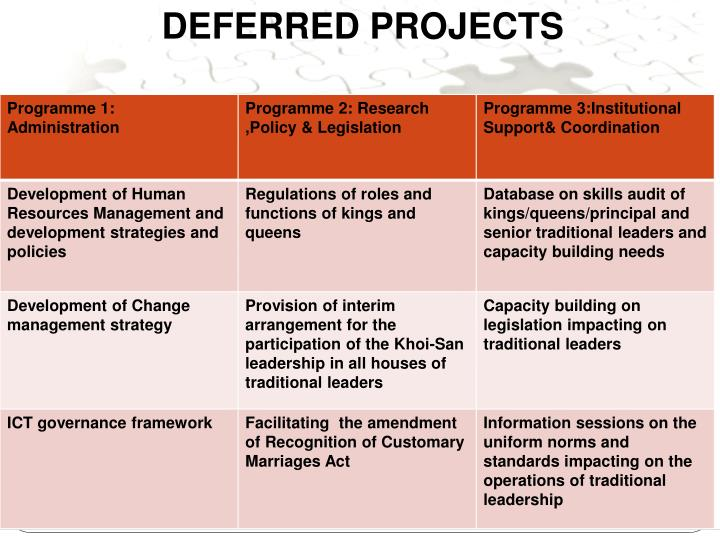 DEFERRED PROJECTS