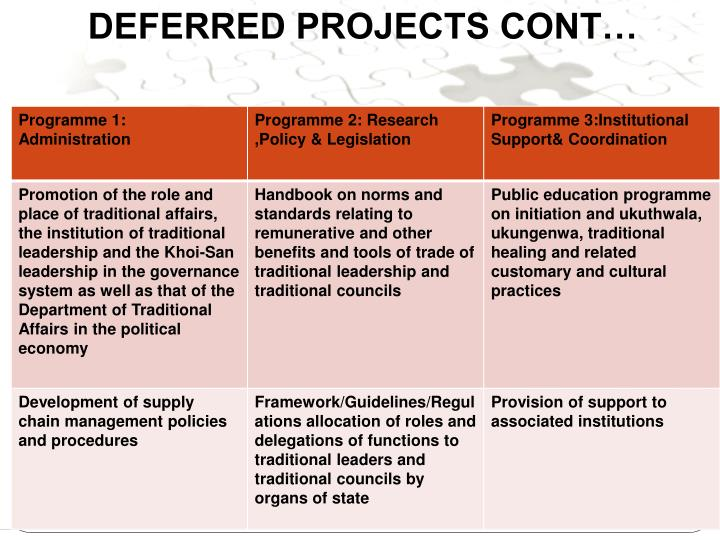 DEFERRED PROJECTS CONT…