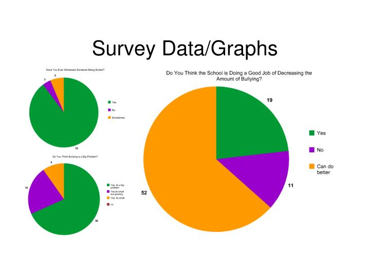 Survey data graphs