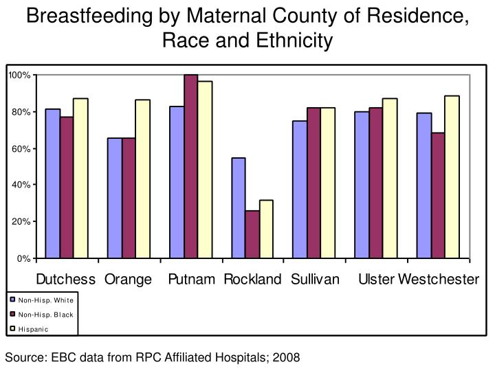 Breastfeeding by Maternal County of Residence, Race and Ethnicity