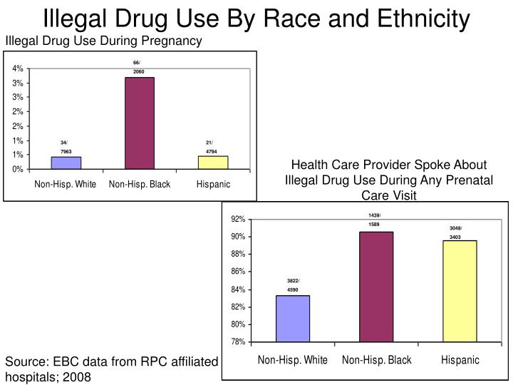 Illegal Drug Use By Race and Ethnicity