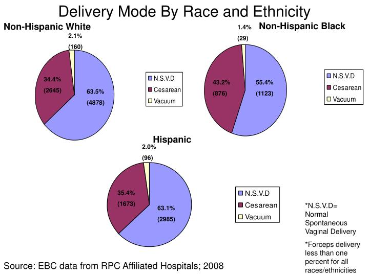 Delivery Mode By Race and Ethnicity