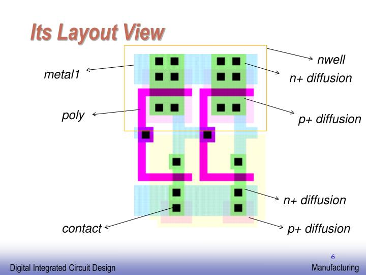 Its Layout View