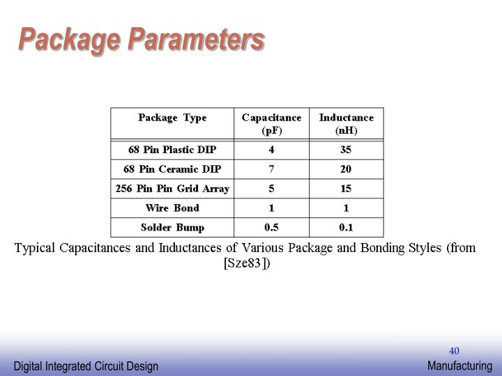 Package Parameters