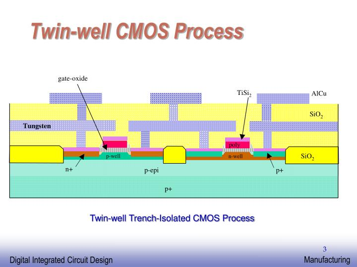 Twin well cmos process