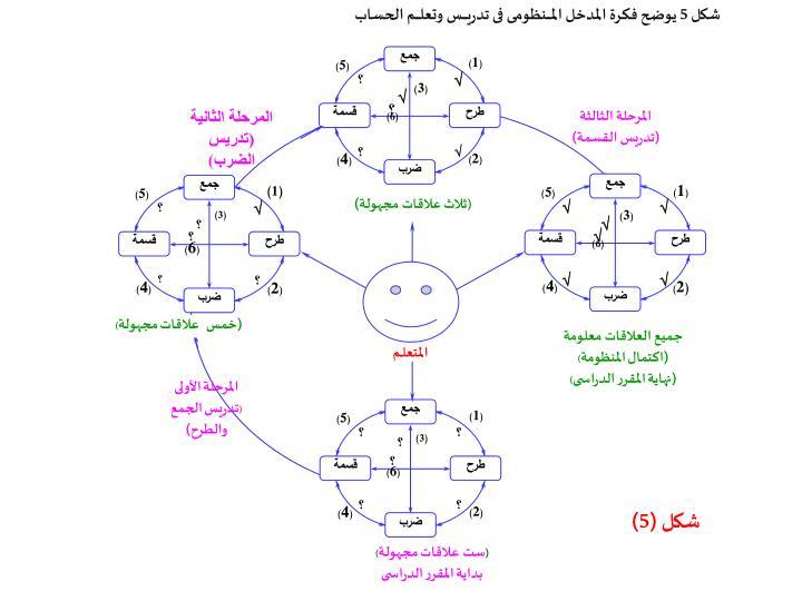 شكل 5 يوضح فكرة المدخل المـــــنظومى فى تدريـــــس وتعلـــــم الحساب