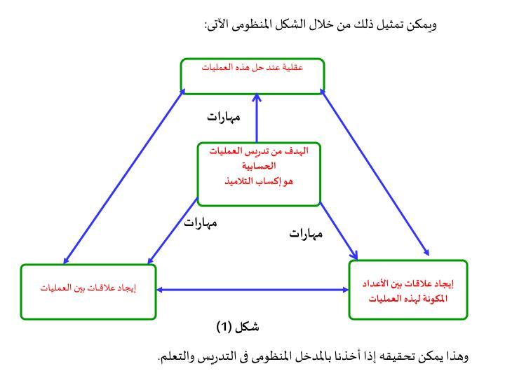 ويمكن تمثيل ذلك من خلال الشكل المنظومى الآتى: