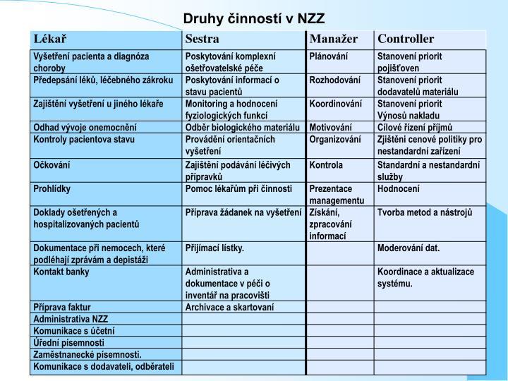 Druhy činností v NZZ