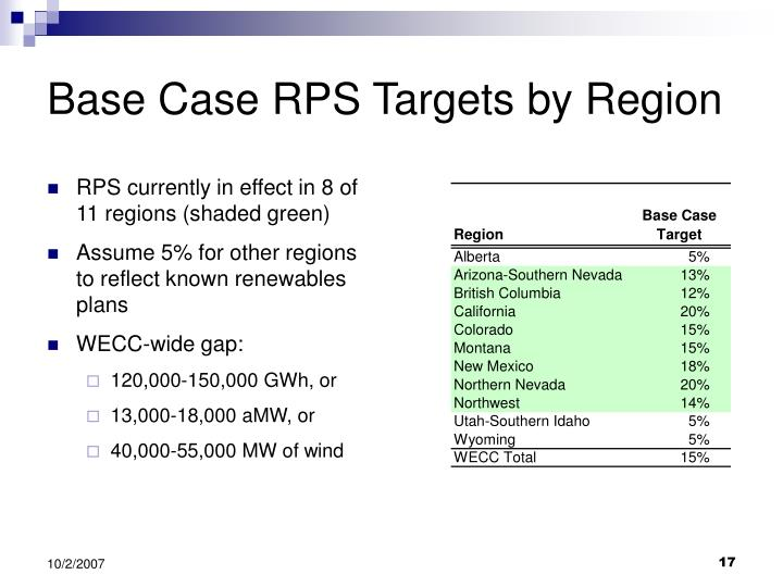 Base Case RPS Targets by Region