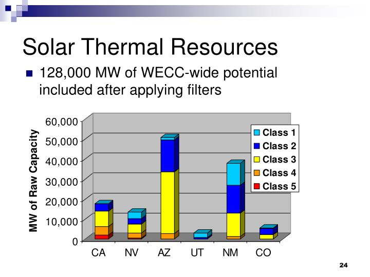 Solar Thermal Resources