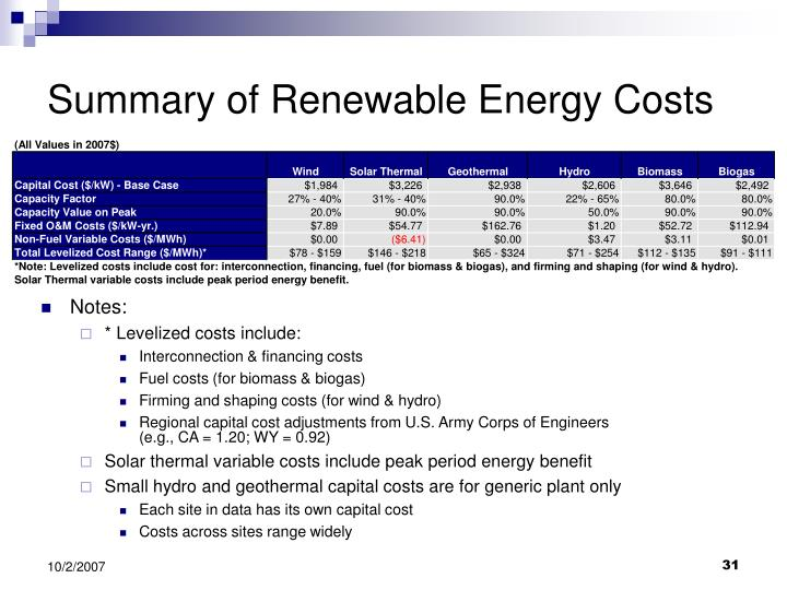 Summary of Renewable Energy Costs