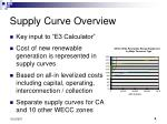 supply curve overview