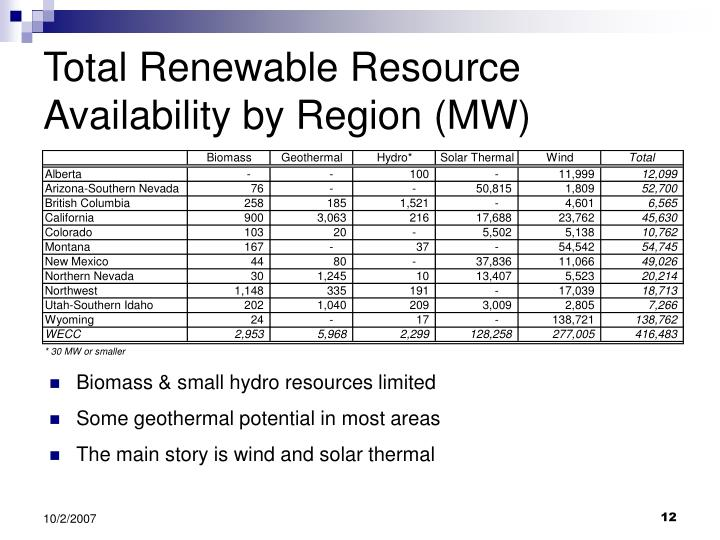 Total Renewable Resource Availability by Region (MW)