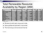 total renewable resource availability by region mw