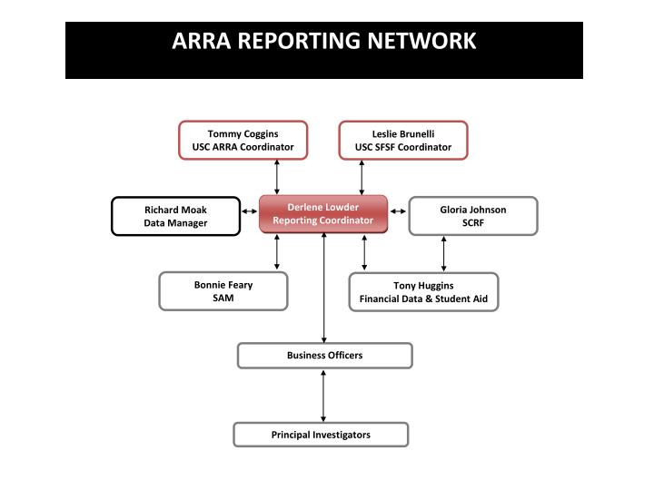 ARRA REPORTING NETWORK