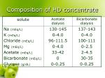 composition of hd concentrate