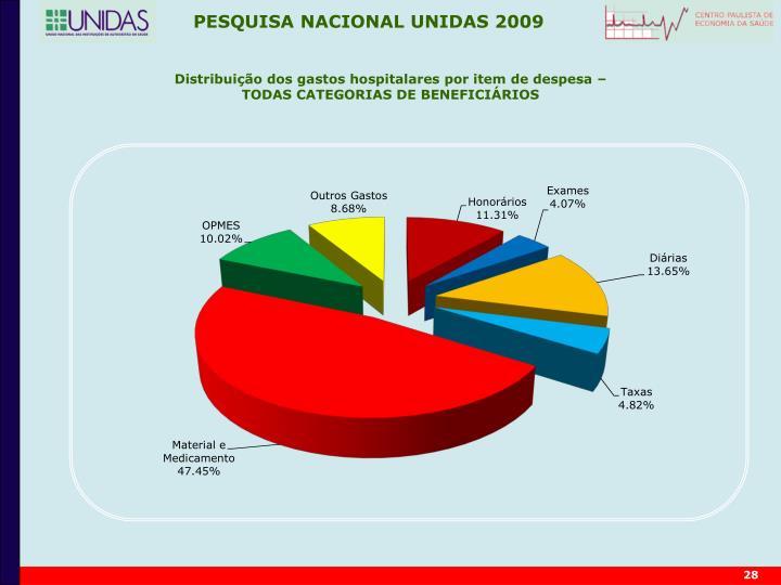 Distribuição dos gastos hospitalares por item de despesa –