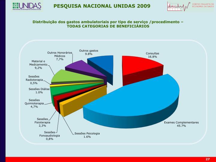 Distribuição dos gastos ambulatoriais por tipo de serviço /procedimento –