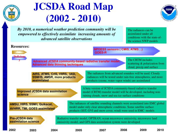 JCSDA Road Map