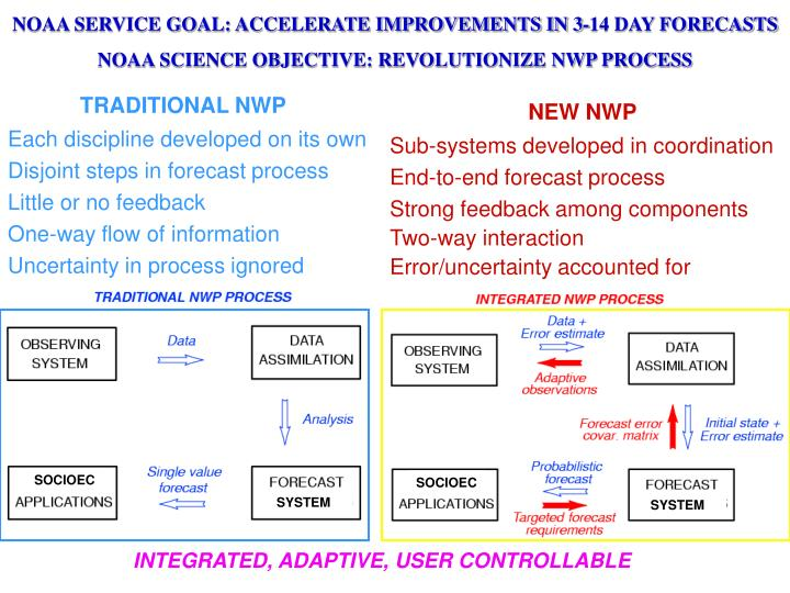 NOAA SERVICE GOAL: ACCELERATE IMPROVEMENTS IN 3-14 DAY FORECASTS