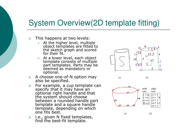 System Overview(2D template fitting)