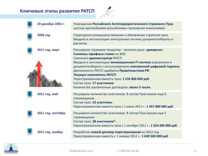 Ключевые этапы развития РАТСП