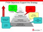 fy09 objectives support the strategy