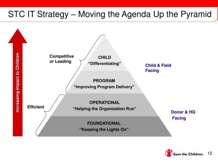 STC IT Strategy – Moving the Agenda Up the Pyramid