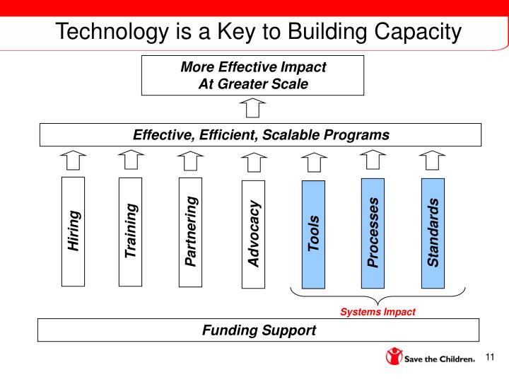 Technology is a Key to Building Capacity
