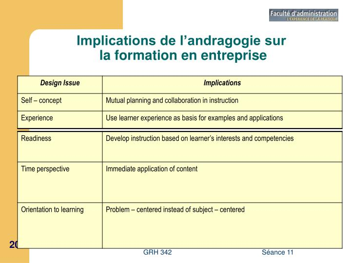 Implications de l'andragogie sur