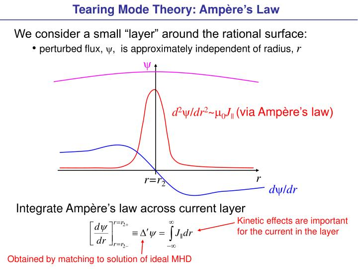 Tearing Mode Theory: Amp