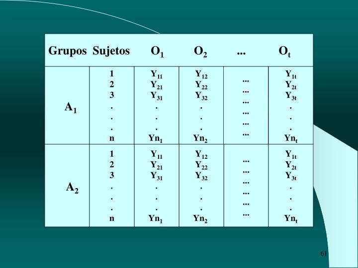 Grupos  Sujetos       O