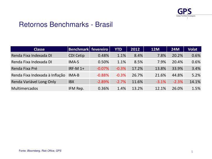 Retornos Benchmarks - Brasil