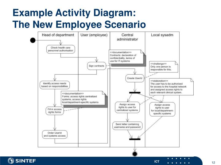 Example Activity Diagram: