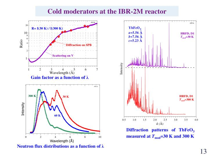 Cold moderators at the IBR-2M reactor