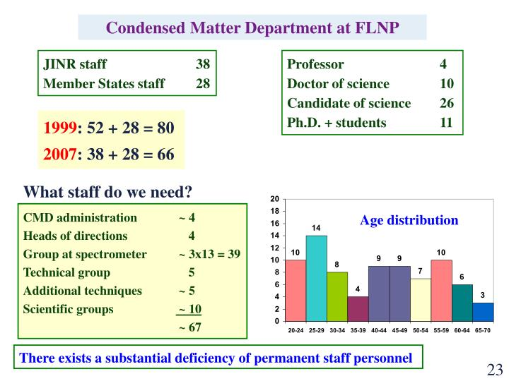 Condensed Matter Department at FLNP