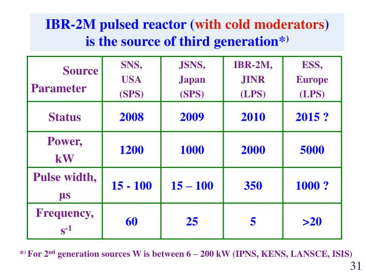 IBR-2M pulsed reactor (