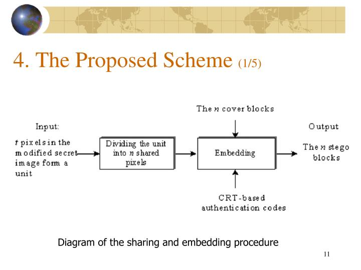 4. The Proposed Scheme