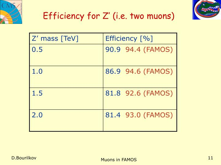 Efficiency for Z' (i.e. two muons)