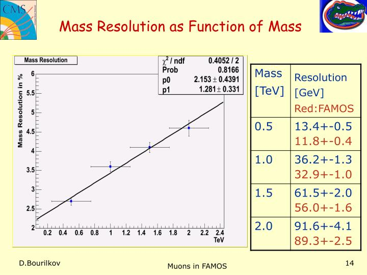Mass Resolution as Function of Mass