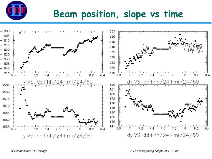 Beam position, slope vs time